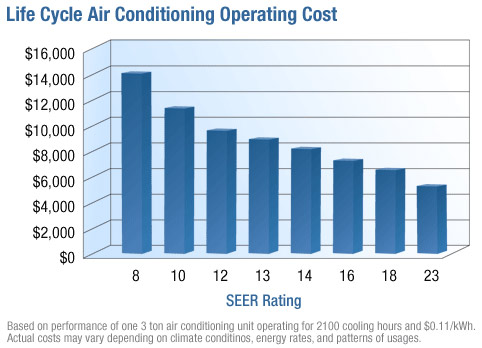 hvac seer rating